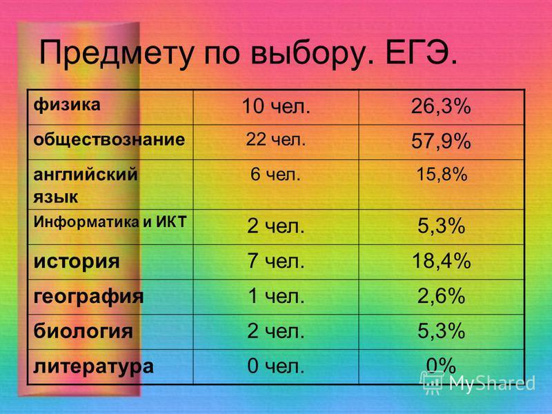Предмету по выбору. ЕГЭ. физика 10 чел.26,3% обществознание 22 чел. 57,9% английский язык 6 чел.15,8% Информатика и ИКТ 2 чел.5,3% история 7 чел.18,4% география 1 чел.2,6% биология 2 чел.5,3% литература 0 чел.0%