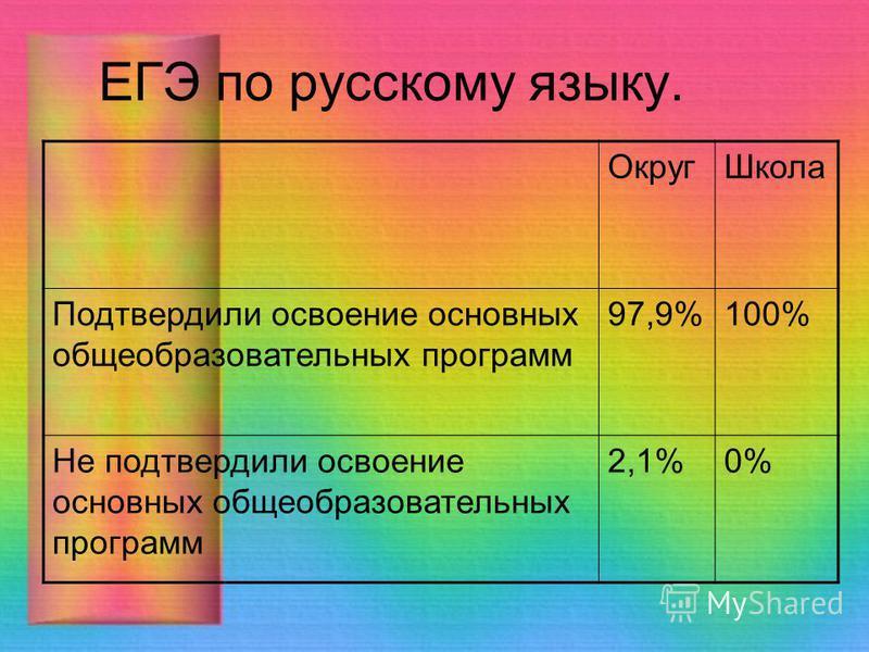 ЕГЭ по русскому языку. Округ Школа Подтвердили освоение основных общеобразовательных программ 97,9%100% Не подтвердили освоение основных общеобразовательных программ 2,1%0%