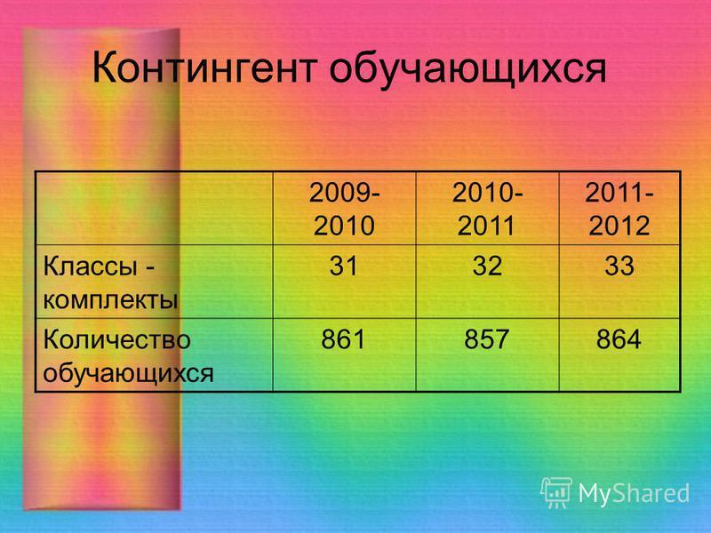 Контингент обучающихся 2009- 2010 2010- 2011 2011- 2012 Классы - комплекты 313233 Количество обучающихся 861857864