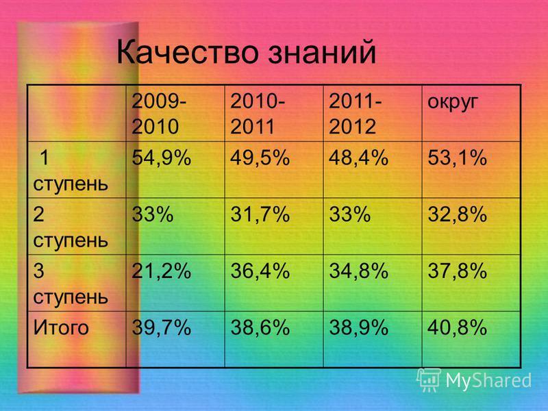 Качество знаний 2009- 2010 2010- 2011 2011- 2012 округ 1 ступень 54,9%49,5%48,4%53,1% 2 ступень 33%31,7%33%32,8% 3 ступень 21,2%36,4%34,8%37,8% Итого 39,7%38,6%38,9%40,8%