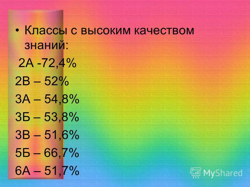 Классы с высоким качеством знаний: 2А -72,4% 2В – 52% 3А – 54,8% 3Б – 53,8% 3В – 51,6% 5Б – 66,7% 6А – 51,7%