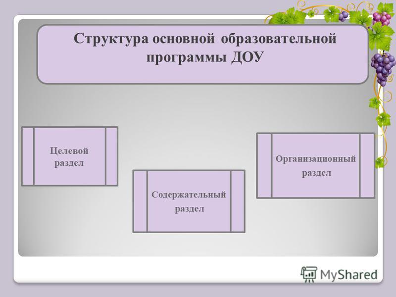 Структура основной образовательной программы ДОУ Целевой раздел Содержательный раздел Организационный раздел