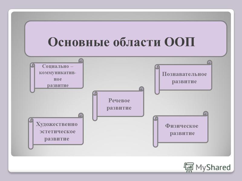 Основные области ООП Социально – коммуникатив- ное развитие Речевое развитие Художественно эстетическое развитие Физическое развитие Познавательное развитие