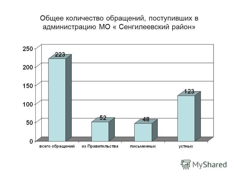 Общее количество обращений, поступивших в администрацию МО « Сенгилеевский район»
