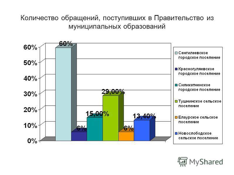 Количество обращений, поступивших в Правительство из муниципальных образований