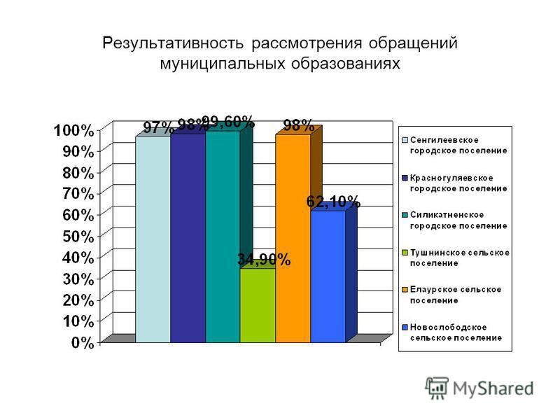 Результативность рассмотрения обращений муниципальных образованиях