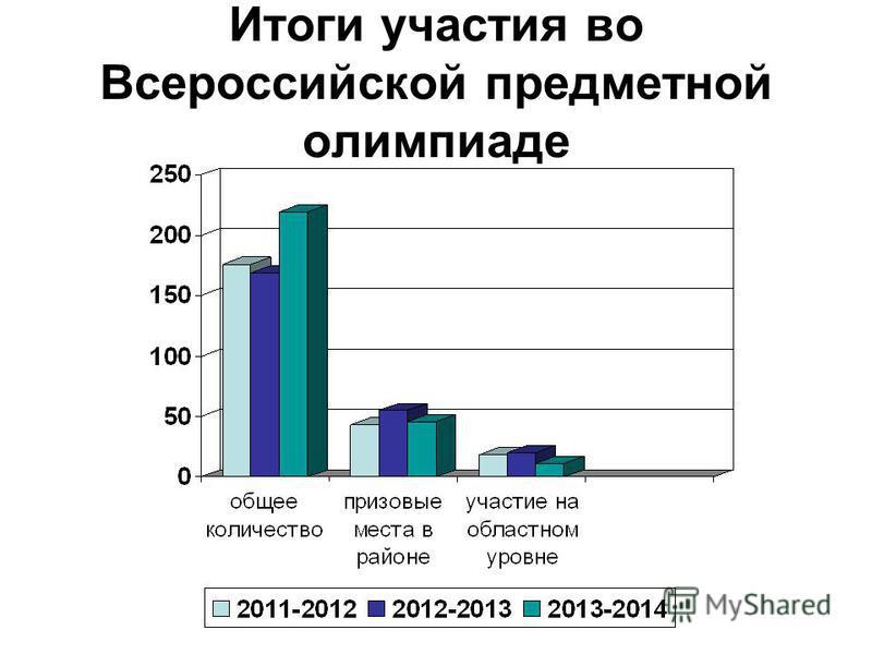 Итоги участия во Всероссийской предметной олимпиаде