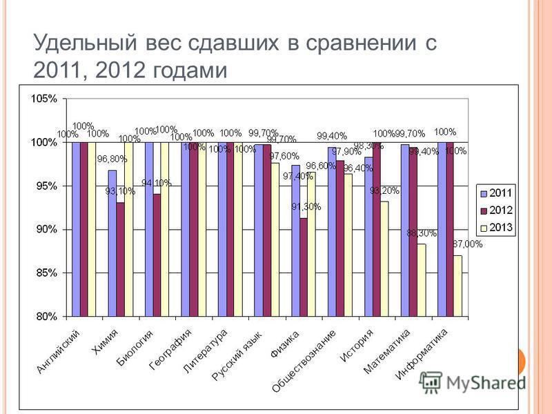 Удельный вес сдавших в сравнении с 2011, 2012 годами