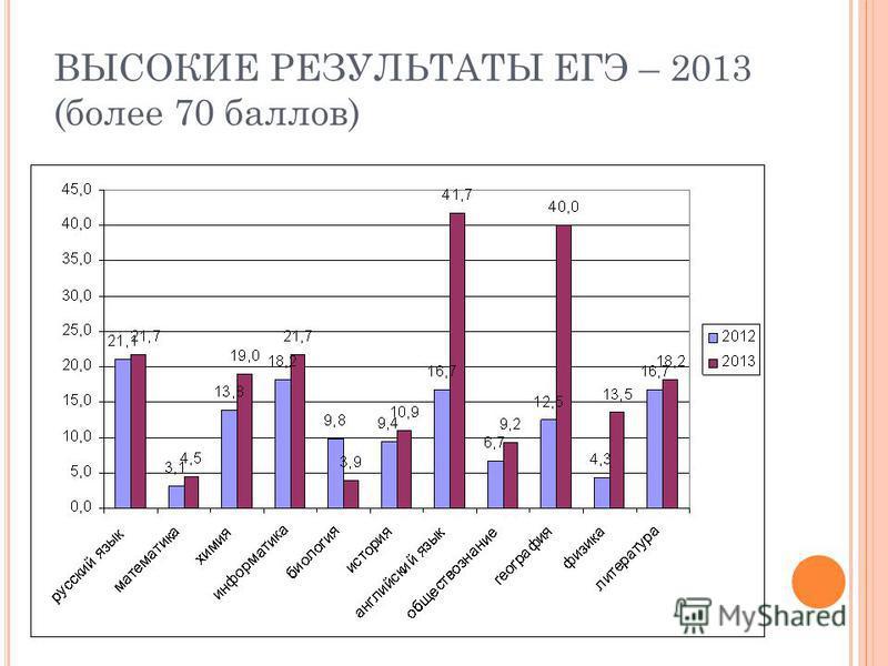 ВЫСОКИЕ РЕЗУЛЬТАТЫ ЕГЭ – 2013 (более 70 баллов)