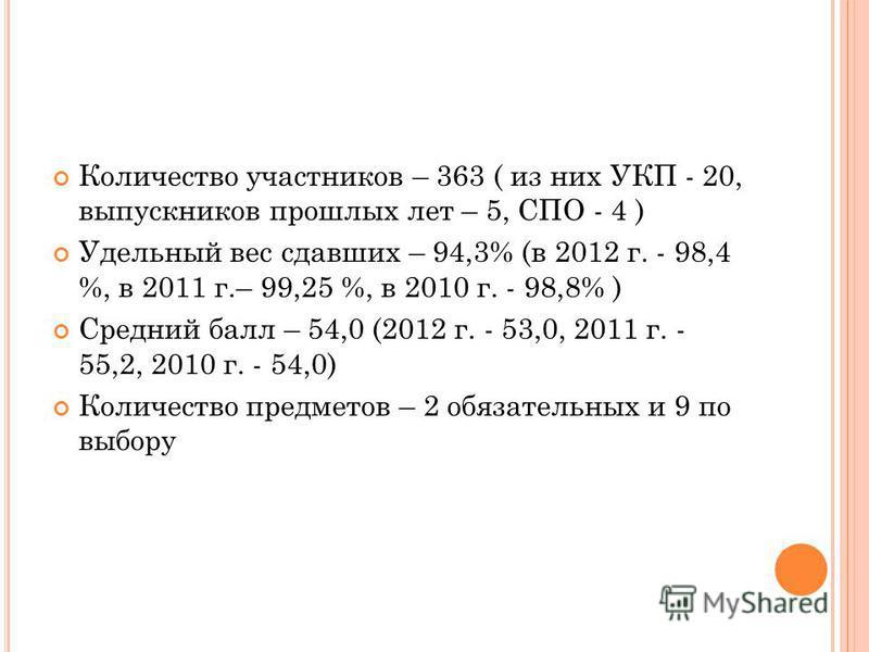 Количество участников – 363 ( из них УКП - 20, выпускников прошлых лет – 5, СПО - 4 ) Удельный вес сдавших – 94,3% (в 2012 г. - 98,4 %, в 2011 г.– 99,25 %, в 2010 г. - 98,8% ) Средний балл – 54,0 (2012 г. - 53,0, 2011 г. - 55,2, 2010 г. - 54,0) Колич