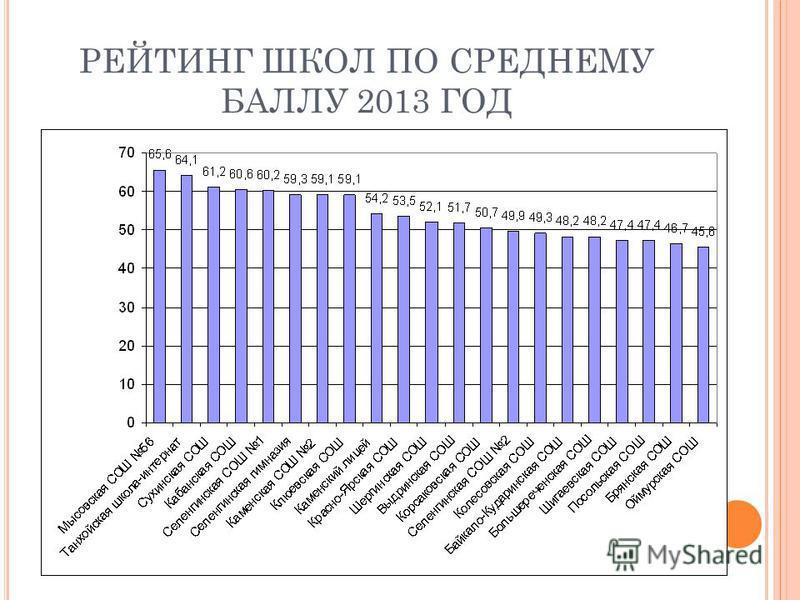 РЕЙТИНГ ШКОЛ ПО СРЕДНЕМУ БАЛЛУ 2013 ГОД