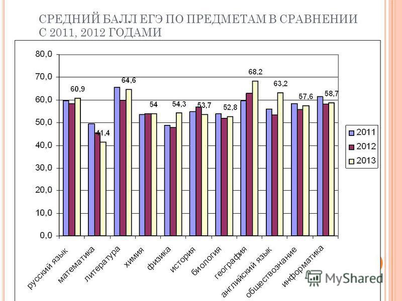 СРЕДНИЙ БАЛЛ ЕГЭ ПО ПРЕДМЕТАМ В СРАВНЕНИИ С 2011, 2012 ГОДАМИ