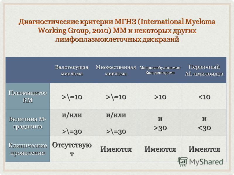 Диагностические критерии МГНЗ (International Myeloma Working Group, 2010) ММ и некоторых других лимфоплазмоклеточных дискразий Вялотекущая миелома Множественная миелома Макроглобулинемия Вальденстрема Первичный AL-амилоидоз Плазмацитоз КМ >\=10>\=10>