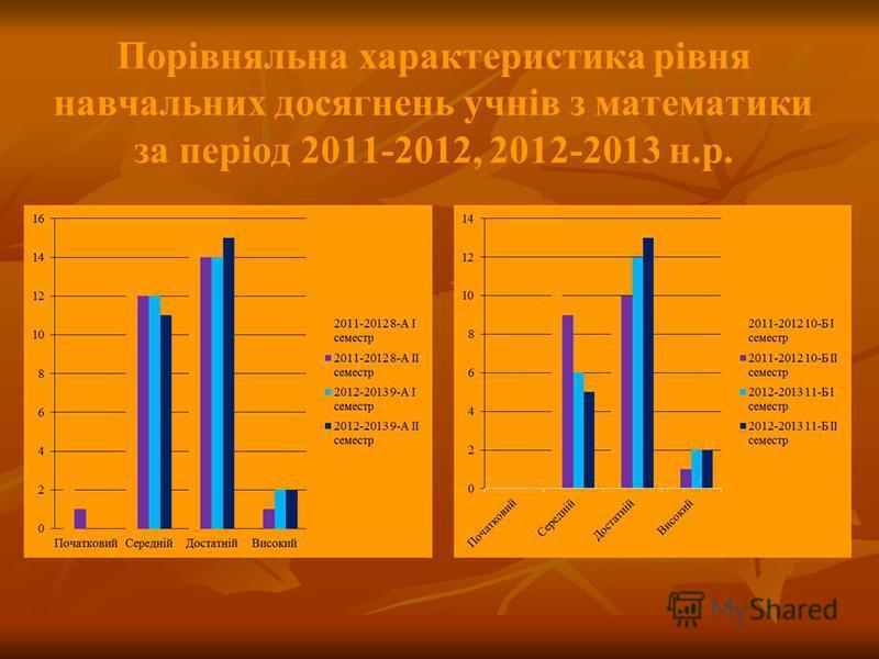 Порівняльна характеристика рівня навчальних досягнень учнів з математики за період 2011-2012, 2012-2013 н.р.