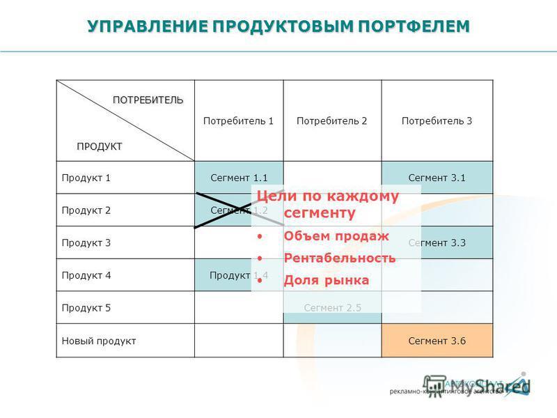 УПРАВЛЕНИЕ ПРОДУКТОВЫМ ПОРТФЕЛЕМ Потребитель 1Потребитель 2Потребитель 3 Продукт 1Сегмент 1.1Сегмент 3.1 Продукт 2Сегмент 1.2 Продукт 3Сегмент 3.3 Продукт 4Продукт 1.4 Продукт 5Сегмент 2.5 ПОТРЕБИТЕЛЬ ПРОДУКТ Новый продукт Сегмент 3.6 Цели по каждому
