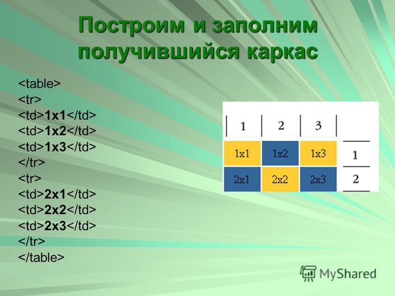 Построим и заполним получившийся каркас 1x1 1x2 1x3 2x1 2x2 2x3