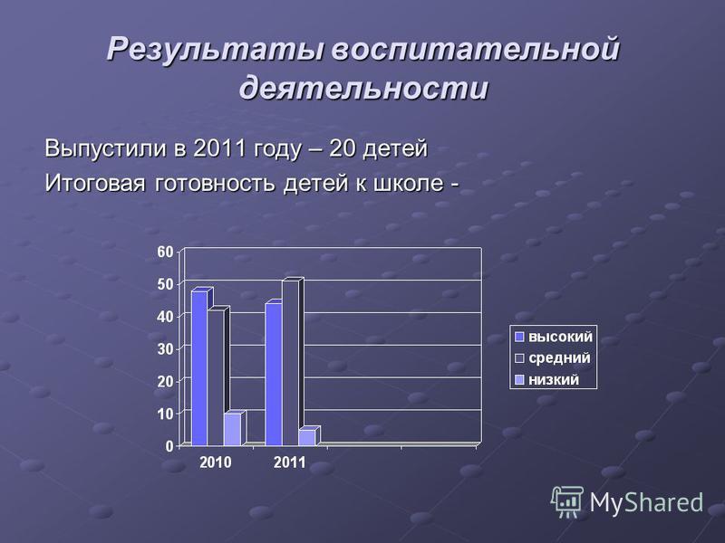 Результаты воспитательной деятельности Выпустили в 2011 году – 20 детей Итоговая готовность детей к школе -