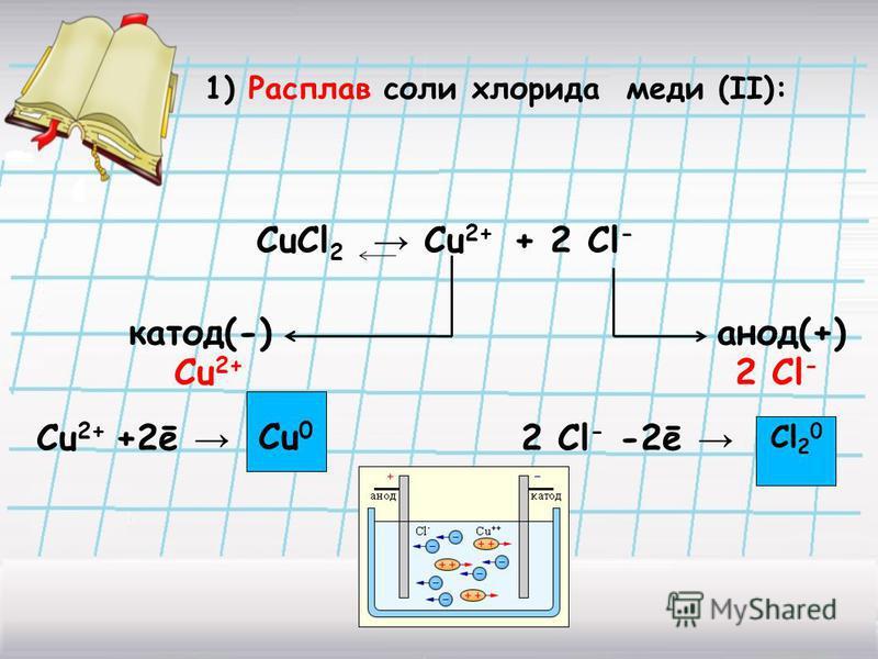 1) Расплав соли хлорида меди (II): CuCl 2 Cu 2+ + 2 Cl - катод(-) анод(+) Cu 2+ 2 Cl - Cu 2+ +2ē 2 Cl - -2ē Cu 0 Cl 2 0