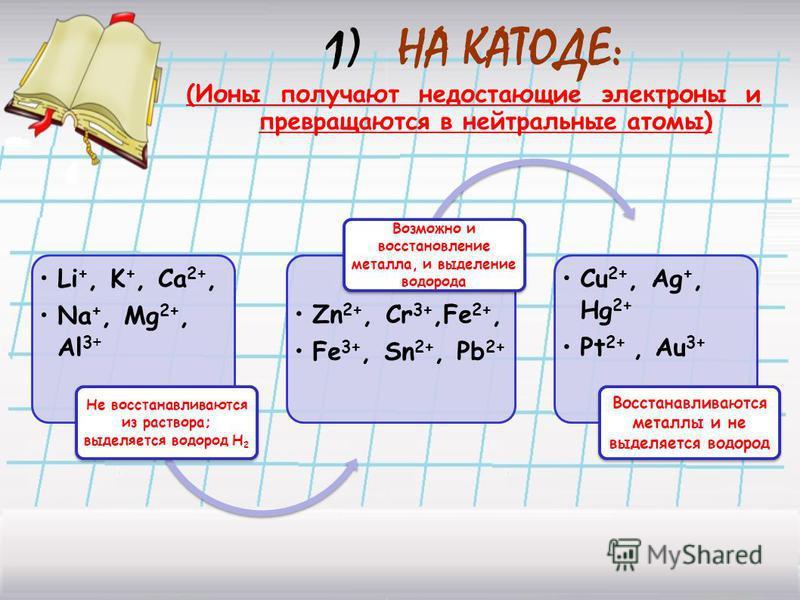 1)НА КАТОДЕ: (Ионы получают недостающие электроны и превращаются в нейтральные атомы) Li +, K +, Ca 2+, Na +, Mg2+, Al3 + Не восстанавливаются из раствора; выделяется водород Н2 Zn 2+, Cr 3+, Fe2+, Fe 3+, Sn 2+, Pb 2+ Возможно и восстановление металл