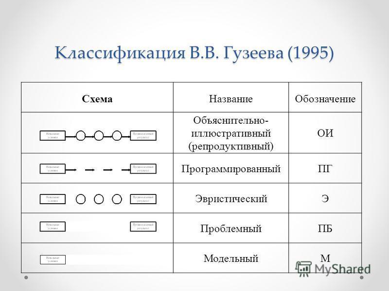Классификация В.В. Гузеева (1995) Схема НазваниеОбозначение Объяснительно- иллюстративный (репродуктивный) ОИ ПрограммированныйПГ ЭвристическийЭ ПроблемныйПБ МодельныйМ
