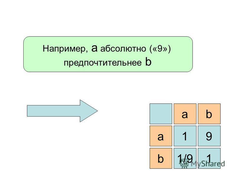 Например, а абсолютно («9») предпочтительнее b a 91a b b1/91