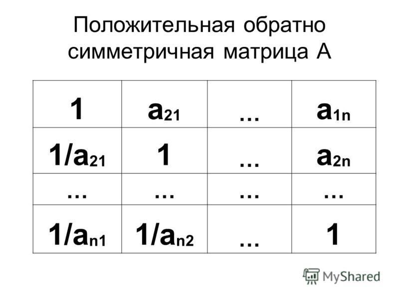 Положительная обратно симметричная матрица А 1a 21 … a 1n 1/a 21 1 … a 2n ………… 1/a n1 1/a n2 … 1