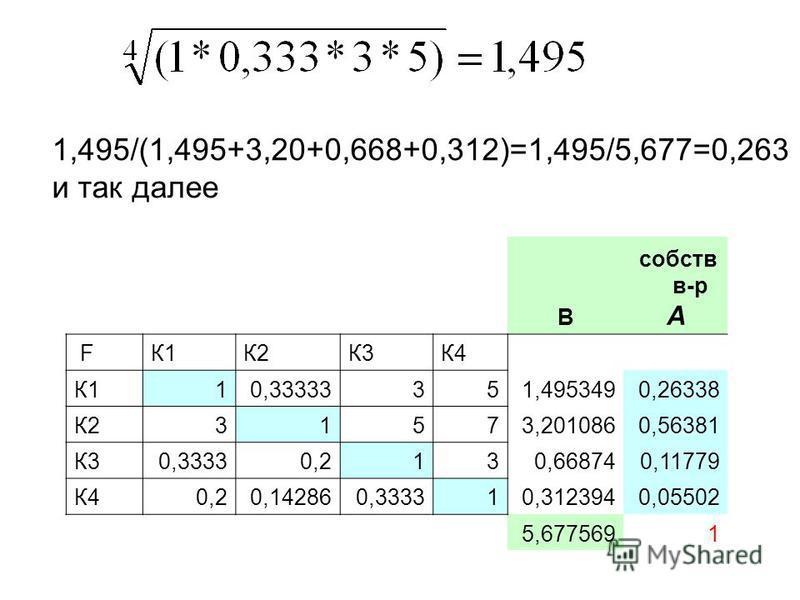 B собств в-р A FК1К2К3К4 К110,33333351,4953490,26338 К231573,2010860,56381 К30,33330,2130,668740,11779 К40,20,142860,333310,3123940,05502 5,6775691 1,495/(1,495+3,20+0,668+0,312)=1,495/5,677=0,263 и так далее