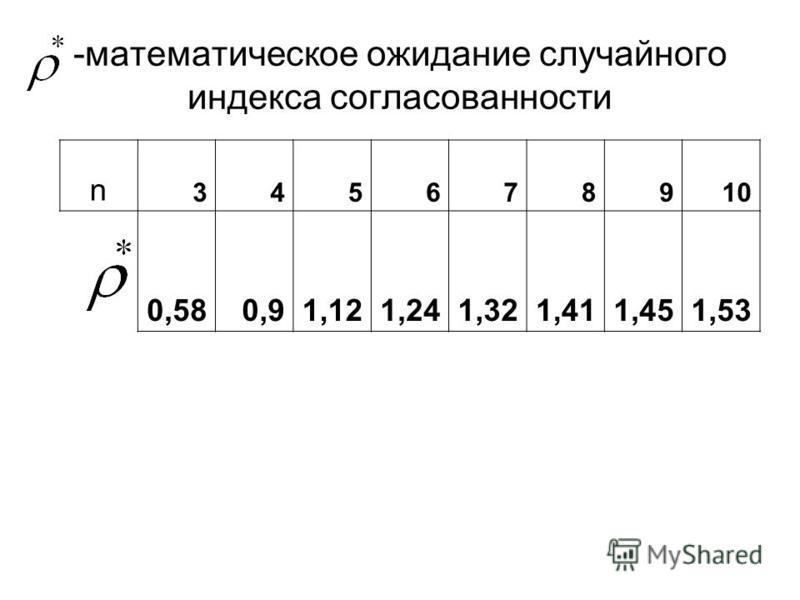 -математическое ожидание случайного индекса согласованности n 345678910 0,580,91,121,241,321,411,451,53