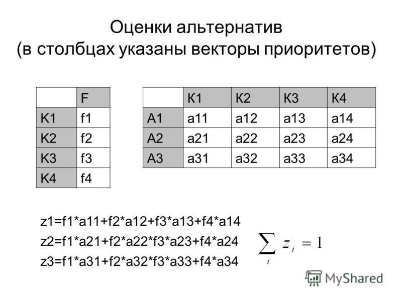 Оценки альтернатив (в столбцах указаны векторы приоритетов) F К1К2К3К4 K1f1А1a11a12a13a14 K2f2А2a21a22a23a24 K3f3А3a31a32a33a34 K4f4 z1=f1*a11+f2*a12+f3*a13+f4*a14 z2=f1*a21+f2*a22*f3*a23+f4*a24 z3=f1*a31+f2*a32*f3*a33+f4*a34