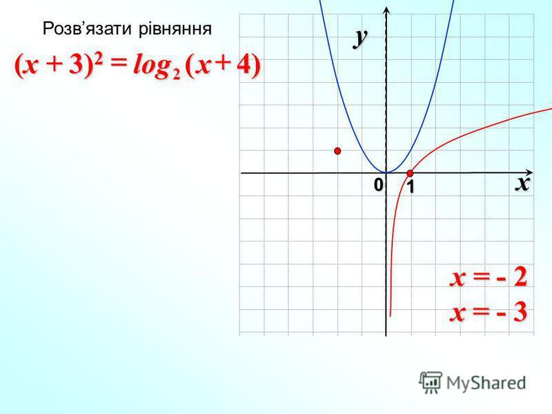 x 0 y 1 )4(log 2x (x + 3) 2 x = - 2 x = - 3 Розвязати рівняння
