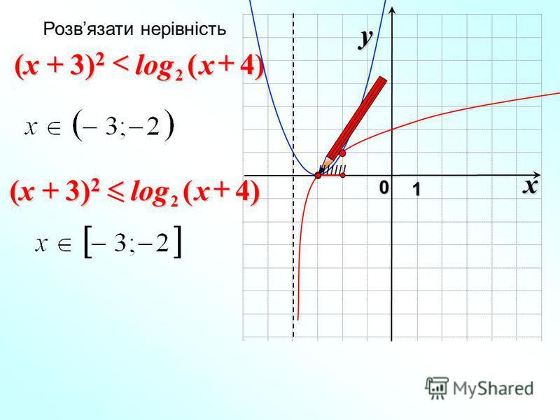 x 0 y 1 )4(log 2x (x + 3) 2 Розвязати нерівність IIIIIII )4(log 2x (x + 3) 2