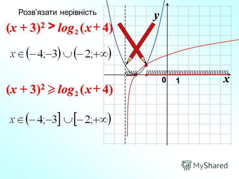 x 0 y 1 )4(log 2>x Розвязати нерівність IIIIIII IIIIIIIIIIIIIIIIIIIIIIIIIIIIIIIIIIIIIIIIIIIIIIIII )4(log 2x (x + 3) 2