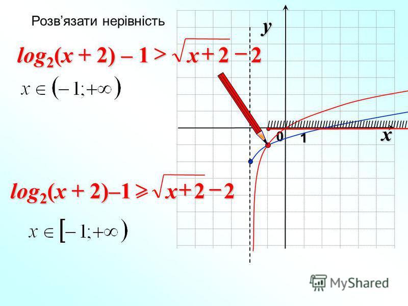x 0 y 1 22 x log 2 (x + 2) – 1 Розвязати нерівність IIIIIIIIIIIIIIIIIIIIIIIIIIIIIIIIIIIIIIIIIIIIIIIII 22 x log 2 (x + 2)–1