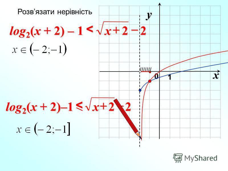 x 0 y 1 22 < x Розвязати нерівність 22 < x log 2 (x + 2)–1 IIIIIII