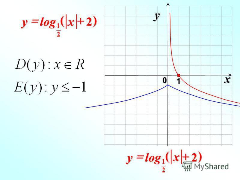 x 0 y 1 2log 2 1 xy)( 2log 2 1 x y)(