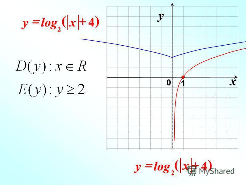 x 0 y 1 4log 2 xy)( 4log 2 x y)(