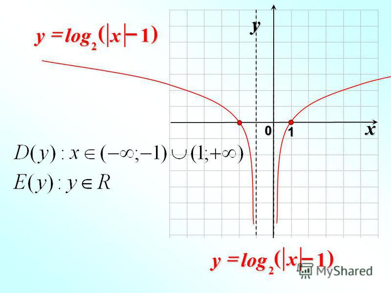x 0 y 1 1log 2 – xy)( 1log 2 – x y)(