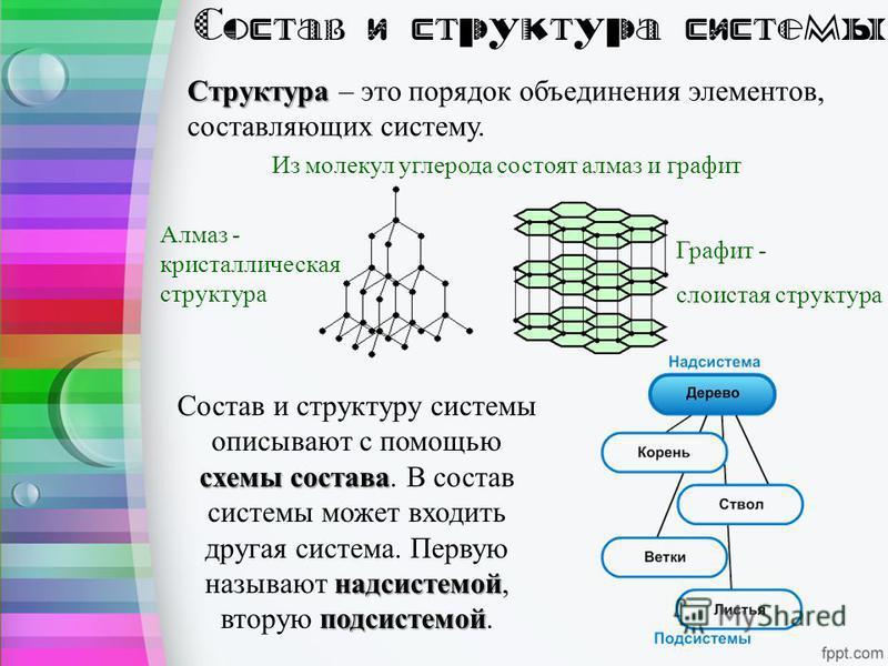 Структура Структура – это порядок объединения элементов, составляющих систему. схемы состава надсистемой подсистемой Состав и структуру системы описывают с помощью схемы состава. В состав системы может входить другая система. Первую называют надсисте