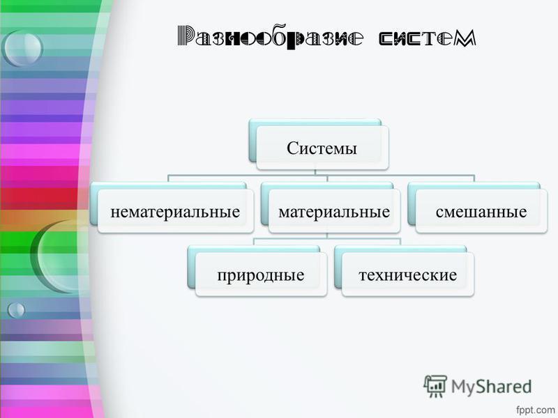 Разнообразие систем Системынематериальныематериальныеприродныетехническиесмешанные