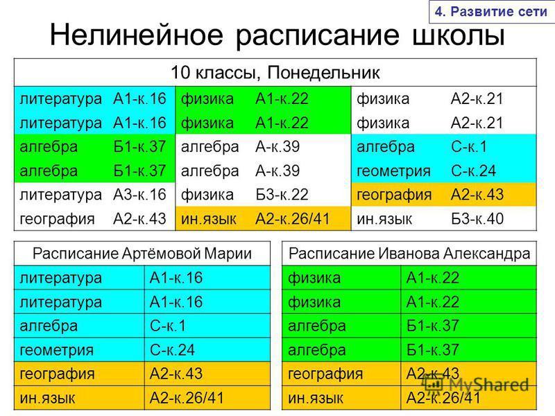 Нелинейное расписание школы Расписание Артёмовой Марии литератураА1-к.16 литератураА1-к.16 алгебраС-к.1 геометрияС-к.24 географияА2-к.43 ин.языкА2-к.26/41 10 классы, Понедельник литератураА1-к.16 физикаА1-к.22 физикаА2-к.21 литератураА1-к.16 физикаА1
