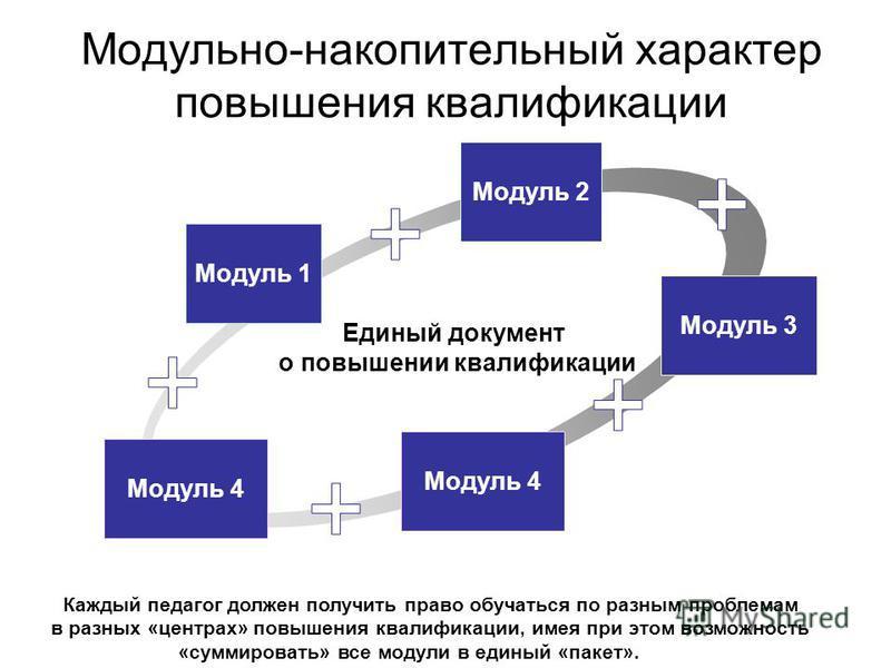 Модуль 1 Модуль 4 Модуль 2 Модуль 3 Единый документ о повышении квалификации Модуль 4 Каждый педагог должен получить право обучаться по разным проблемам в разных «центрах» повышения квалификации, имея при этом возможность «суммировать» все модули в е