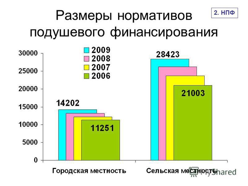 Размеры нормативов подушевого финансирования 2. НПФ