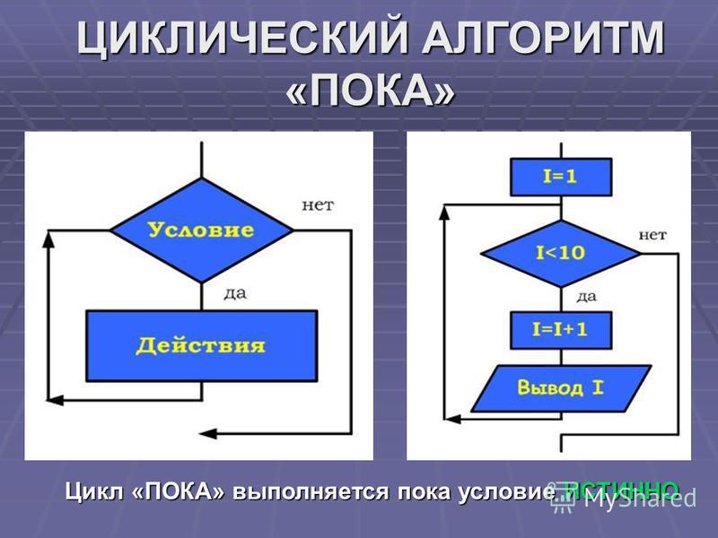 ЦИКЛИЧЕСКИЙ АЛГОРИТМ «ПОКА» Цикл «ПОКА» выполняется пока условие ИСТИННО