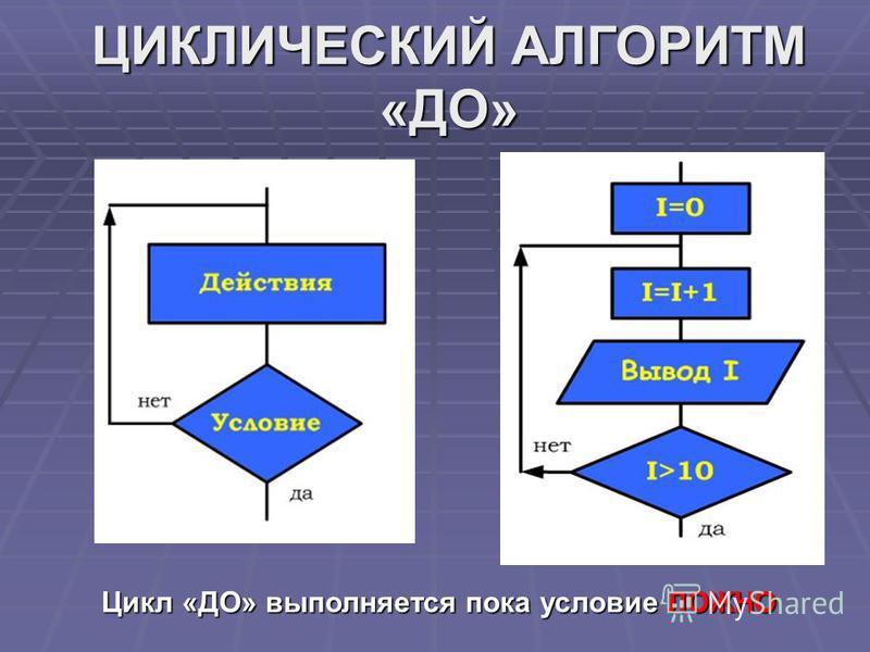 ЦИКЛИЧЕСКИЙ АЛГОРИТМ «ДО» Цикл «ДО» выполняется пока условие ЛОЖНО