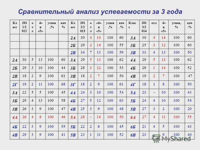 Сравнительный анализ успеваетмосты за 3 года Кл асс 201 1/2 012 отлотл 4» и «5» успев,% как % Кл асс 201 2/2 013 отлотл «4» и «5» успев,% как.% Клас с 201 3/2 014 отл 4» и «5» успев, % как.% 2А 3041410060 3А 3041410060 2Б 2921410055 3Б 2531210060 2В