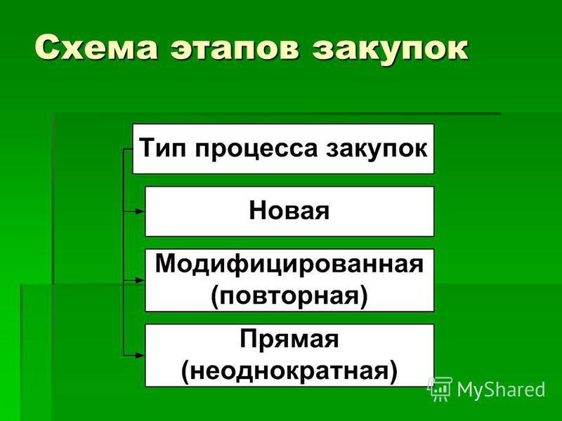 Схема этапов закупок