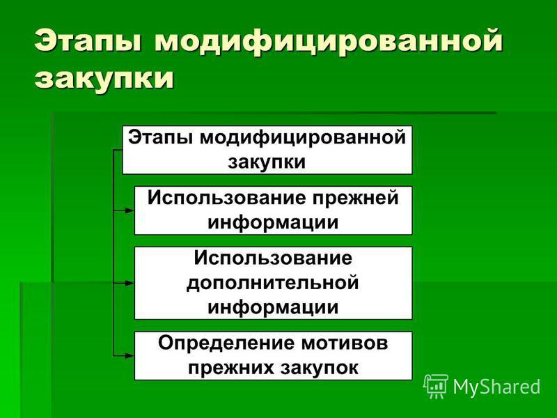 Этапы модифицированной закупки