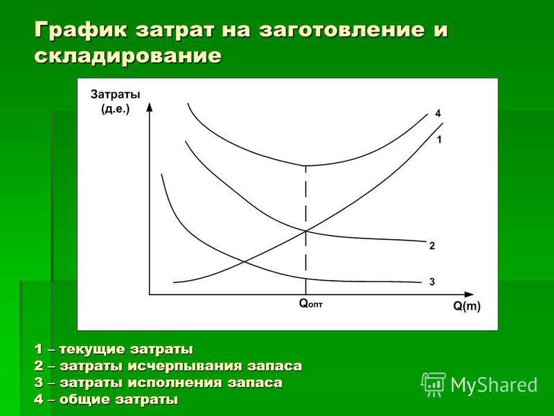 График затрат на заготовление и складирование 1 – текущие затраты 2 – затраты исчерпывания запаса 3 – затраты исполнения запаса 4 – общие затраты