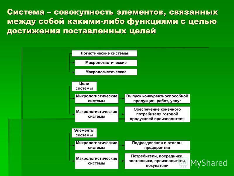 Система – совокупность элементов, связанных между собой какими-либо функциями с целью достижения поставленных целей