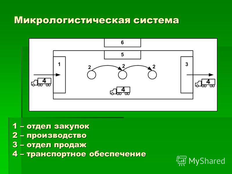 Микрологистическая система 1 – отдел закупок 2 – производство 3 – отдел продаж 4 – транспортное обеспечение